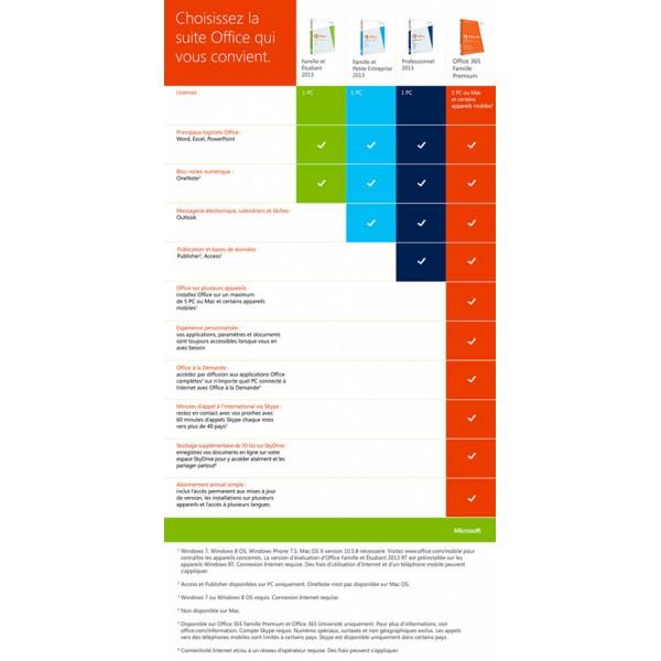 Microsoft office famille et petite entreprise 2013 micro - Installer office famille et etudiant 2013 ...